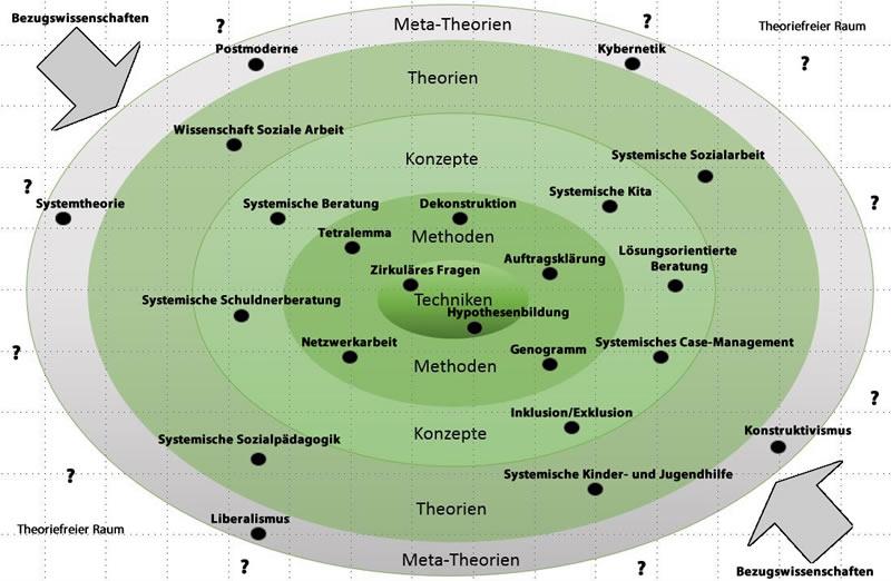 Beispielhafte Unterteilung von systemischen Theorien, Methoden, Techniken