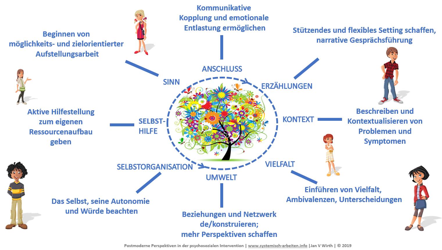 Postmoderne Perspektiven in der psychosozialen Beratung, Gesprächsführung und Therapie